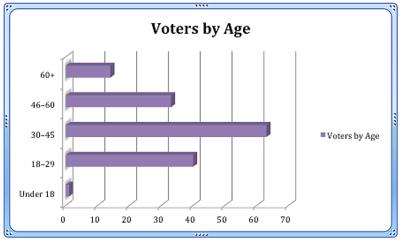 Votes_Age