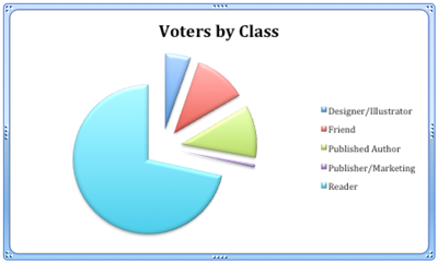Votes_Class