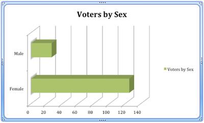Votes_Sex